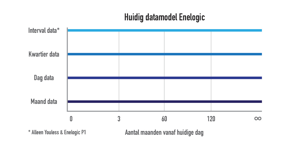 huidig datamodel enelogic