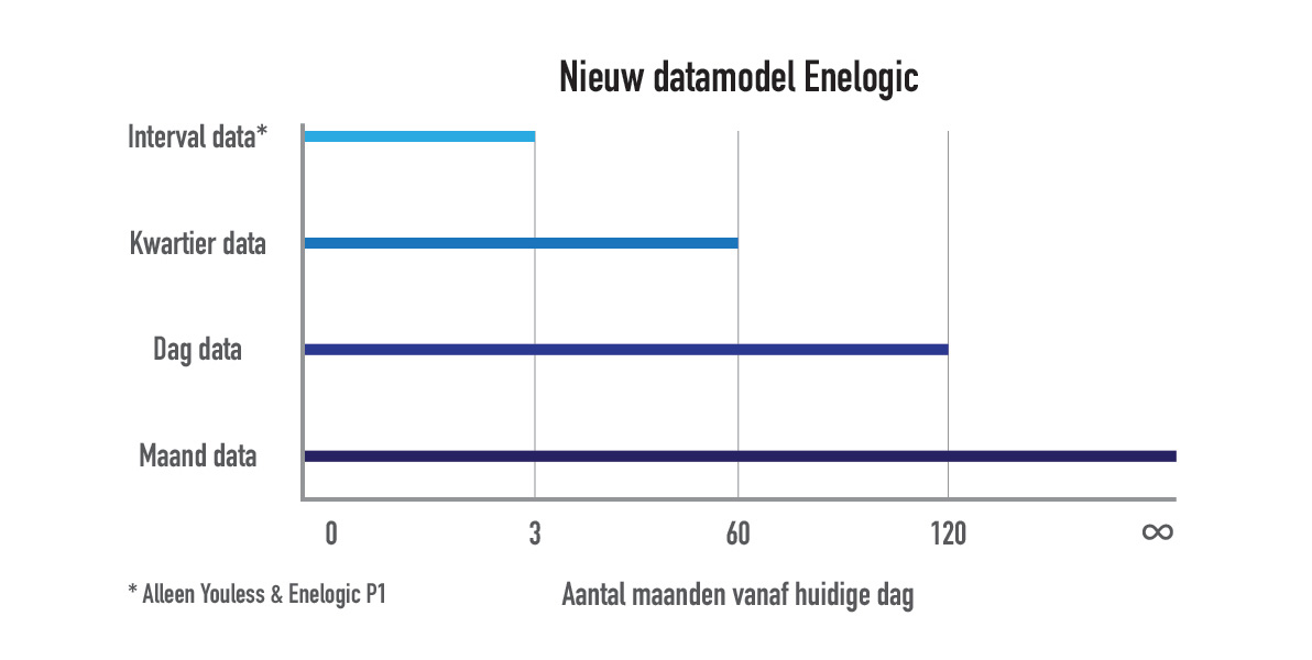 nieuw datamodel enelogic